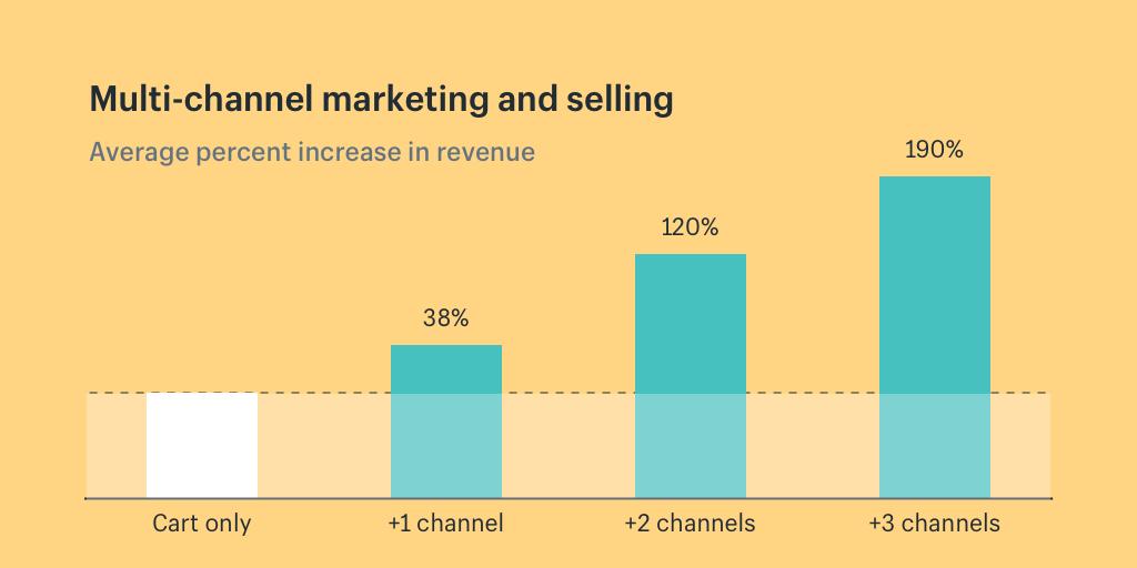 multi-channel-marketing-ecommerce